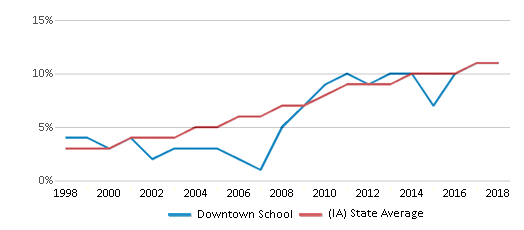 This chart display the percentage of Hispanic students in Downtown School and the percentage of Hispanic public school students in Iowa by year, with the latest 2017-18 school year data.