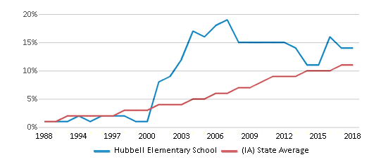 This chart display the percentage of Hispanic students in Hubbell Elementary School and the percentage of Hispanic public school students in Iowa by year, with the latest 2017-18 school year data.