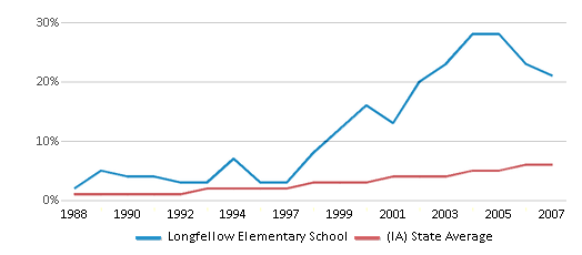 This chart display the percentage of Hispanic students in Longfellow Elementary School and the percentage of Hispanic public school students in Iowa by year, with the latest 2006-07 school year data.