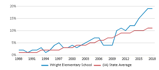 This chart display the percentage of Hispanic students in Wright Elementary School and the percentage of Hispanic public school students in Iowa by year, with the latest 2017-18 school year data.