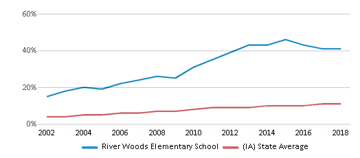This chart display the percentage of Hispanic students in River Woods Elementary School and the percentage of Hispanic public school students in Iowa by year, with the latest 2017-18 school year data.