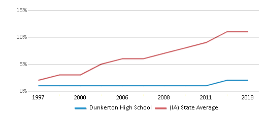 This chart display the percentage of Hispanic students in Dunkerton High School and the percentage of Hispanic public school students in Iowa by year, with the latest 2017-18 school year data.