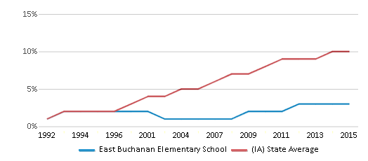 This chart display the percentage of Hispanic students in East Buchanan Elementary School and the percentage of Hispanic public school students in Iowa by year, with the latest 2014-15 school year data.