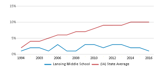 This chart display the percentage of Hispanic students in Lansing Middle School and the percentage of Hispanic public school students in Iowa by year, with the latest 2015-16 school year data.