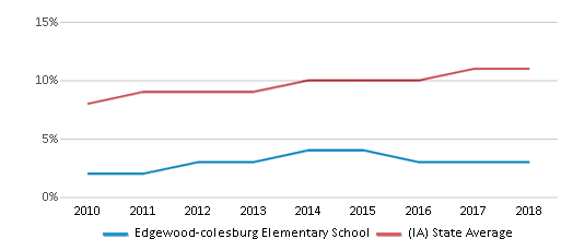 This chart display the percentage of Hispanic students in Edgewood-colesburg Elementary School and the percentage of Hispanic public school students in Iowa by year, with the latest 2017-18 school year data.