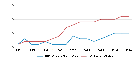 This chart display the percentage of Hispanic students in Emmetsburg High School and the percentage of Hispanic public school students in Iowa by year, with the latest 2017-18 school year data.