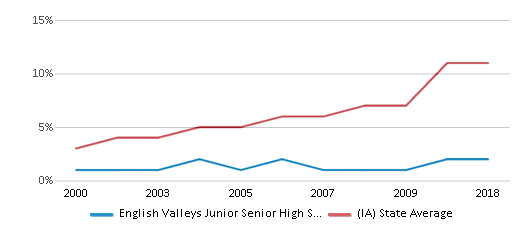 This chart display the percentage of Hispanic students in English Valleys Junior Senior High School and the percentage of Hispanic public school students in Iowa by year, with the latest 2017-18 school year data.