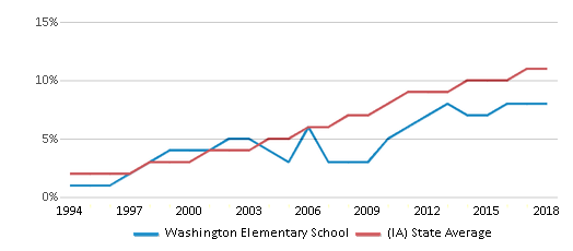 This chart display the percentage of Hispanic students in Washington Elementary School and the percentage of Hispanic public school students in Iowa by year, with the latest 2017-18 school year data.