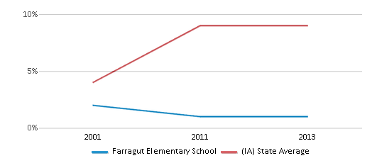 This chart display the percentage of Hispanic students in Farragut Elementary School and the percentage of Hispanic public school students in Iowa by year, with the latest 2012-13 school year data.