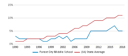 This chart display the percentage of Hispanic students in Forest City Middle School and the percentage of Hispanic public school students in Iowa by year, with the latest 2017-18 school year data.