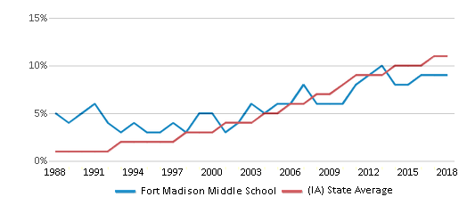 This chart display the percentage of Hispanic students in Fort Madison Middle School and the percentage of Hispanic public school students in Iowa by year, with the latest 2017-18 school year data.