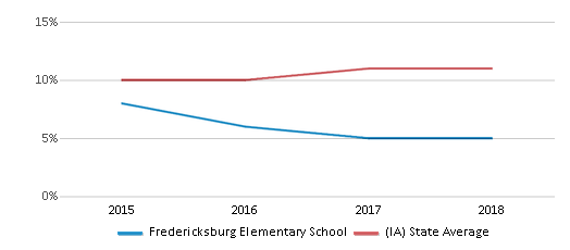 This chart display the percentage of Hispanic students in Fredericksburg Elementary School and the percentage of Hispanic public school students in Iowa by year, with the latest 2017-18 school year data.