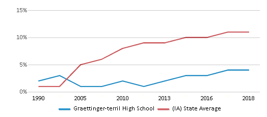 This chart display the percentage of Hispanic students in Graettinger-terril High School and the percentage of Hispanic public school students in Iowa by year, with the latest 2017-18 school year data.