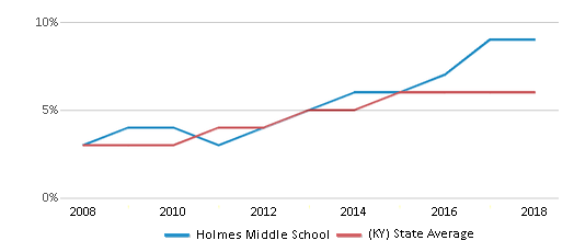 This chart display the percentage of Hispanic students in Holmes Middle School and the percentage of Hispanic public school students in Kentucky by year, with the latest 2017-18 school year data.