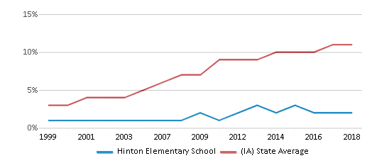 This chart display the percentage of Hispanic students in Hinton Elementary School and the percentage of Hispanic public school students in Iowa by year, with the latest 2017-18 school year data.