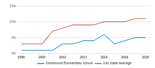 This chart display the percentage of Hispanic students in Crestwood Elementary School and the percentage of Hispanic public school students in Iowa by year, with the latest 2017-18 school year data.