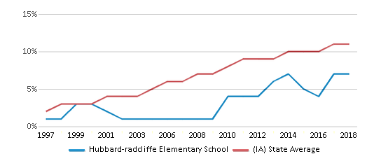 This chart display the percentage of Hispanic students in Hubbard-radcliffe Elementary School and the percentage of Hispanic public school students in Iowa by year, with the latest 2017-18 school year data.