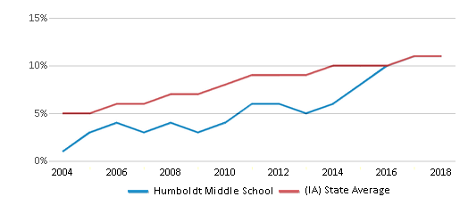This chart display the percentage of Hispanic students in Humboldt Middle School and the percentage of Hispanic public school students in Iowa by year, with the latest 2017-18 school year data.
