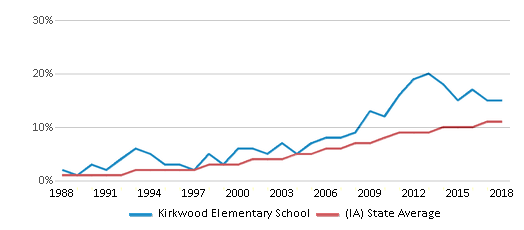 This chart display the percentage of Hispanic students in Kirkwood Elementary School and the percentage of Hispanic public school students in Iowa by year, with the latest 2017-18 school year data.