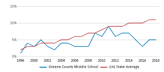 This chart display the percentage of Hispanic students in Greene County Middle School and the percentage of Hispanic public school students in Iowa by year, with the latest 2017-18 school year data.