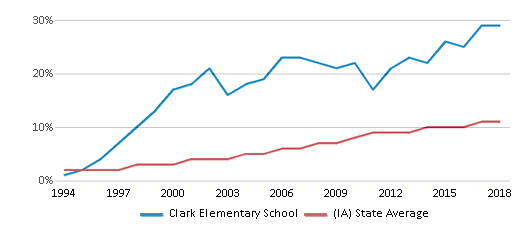 This chart display the percentage of Hispanic students in Clark Elementary School and the percentage of Hispanic public school students in Iowa by year, with the latest 2017-18 school year data.