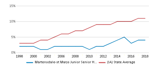 This chart display the percentage of Hispanic students in Martensdale-st Marys Junior Senior High School and the percentage of Hispanic public school students in Iowa by year, with the latest 2017-18 school year data.