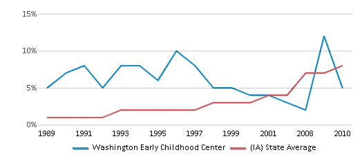 This chart display the percentage of Hispanic students in Washington Early Childhood Center and the percentage of Hispanic public school students in Iowa by year, with the latest 2009-10 school year data.