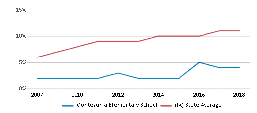 This chart display the percentage of Hispanic students in Montezuma Elementary School and the percentage of Hispanic public school students in Iowa by year, with the latest 2017-18 school year data.