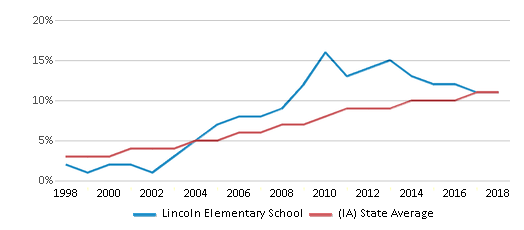 This chart display the percentage of Hispanic students in Lincoln Elementary School and the percentage of Hispanic public school students in Iowa by year, with the latest 2017-18 school year data.
