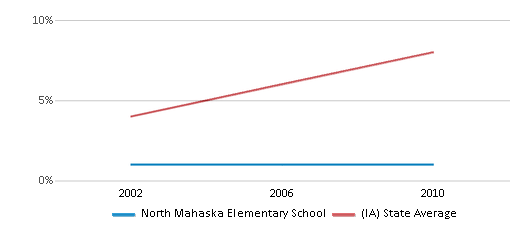 This chart display the percentage of Hispanic students in North Mahaska Elementary School and the percentage of Hispanic public school students in Iowa by year, with the latest 2009-10 school year data.