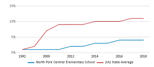 This chart display the percentage of Hispanic students in North Polk Central Elementary School and the percentage of Hispanic public school students in Iowa by year, with the latest 2017-18 school year data.