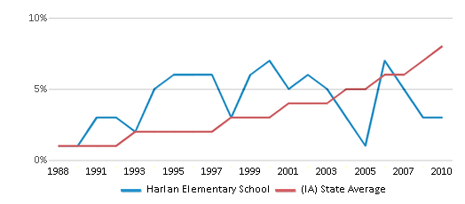 This chart display the percentage of Hispanic students in Harlan Elementary School and the percentage of Hispanic public school students in Iowa by year, with the latest 2009-10 school year data.