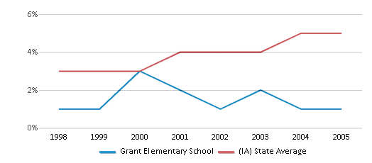 This chart display the percentage of Hispanic students in Grant Elementary School and the percentage of Hispanic public school students in Iowa by year, with the latest 2004-05 school year data.