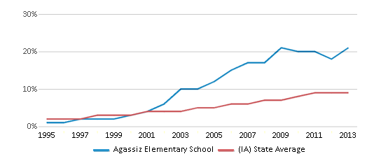 This chart display the percentage of Hispanic students in Agassiz Elementary School and the percentage of Hispanic public school students in Iowa by year, with the latest 2012-13 school year data.