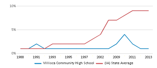 This chart display the percentage of Hispanic students in Villisca Community High School and the percentage of Hispanic public school students in Iowa by year, with the latest 2012-13 school year data.
