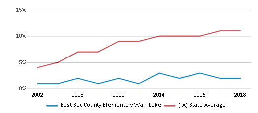 This chart display the percentage of Hispanic students in East Sac County Elementary Wall Lake and the percentage of Hispanic public school students in Iowa by year, with the latest 2017-18 school year data.