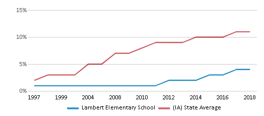 This chart display the percentage of Hispanic students in Lambert Elementary School and the percentage of Hispanic public school students in Iowa by year, with the latest 2017-18 school year data.