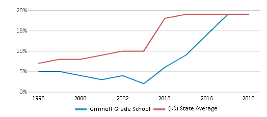 This chart display the percentage of Hispanic students in Grinnell Grade School and the percentage of Hispanic public school students in Kansas by year, with the latest 2017-18 school year data.