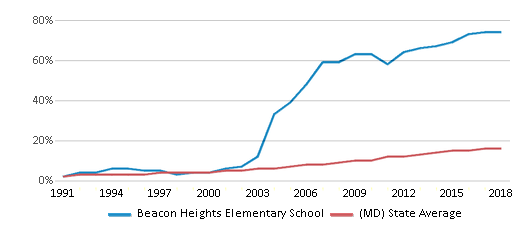 This chart display the percentage of Hispanic students in Beacon Heights Elementary School and the percentage of Hispanic public school students in Maryland by year, with the latest 2017-18 school year data.
