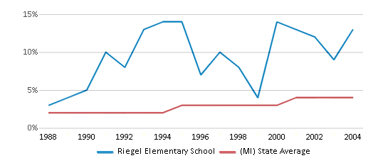 This chart display the percentage of Hispanic students in Riegel Elementary School and the percentage of Hispanic public school students in Michigan by year, with the latest 2003-04 school year data.