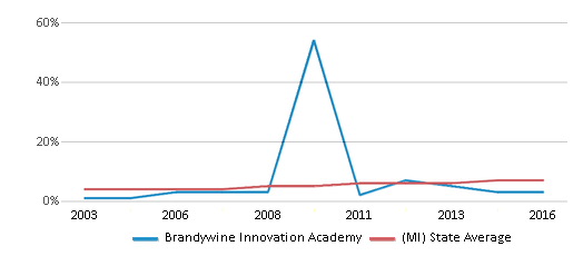 This chart display the percentage of Hispanic students in Brandywine Innovation Academy and the percentage of Hispanic public school students in Michigan by year, with the latest 2015-16 school year data.