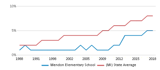 This chart display the percentage of Hispanic students in Mendon Elementary School and the percentage of Hispanic public school students in Michigan by year, with the latest 2017-18 school year data.