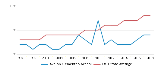 This chart display the percentage of Hispanic students in Avalon Elementary School and the percentage of Hispanic public school students in Michigan by year, with the latest 2017-18 school year data.