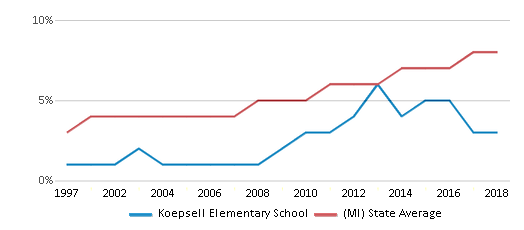 This chart display the percentage of Hispanic students in Koepsell Elementary School and the percentage of Hispanic public school students in Michigan by year, with the latest 2017-18 school year data.