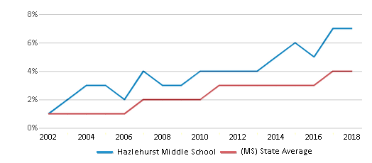 This chart display the percentage of Hispanic students in Hazlehurst Middle School and the percentage of Hispanic public school students in Mississippi by year, with the latest 2017-18 school year data.