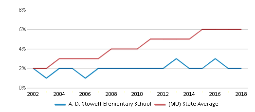 This chart display the percentage of Hispanic students in A. D. Stowell Elementary School and the percentage of Hispanic public school students in Missouri by year, with the latest 2017-18 school year data.