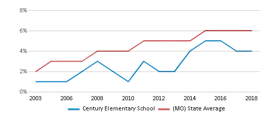 This chart display the percentage of Hispanic students in Century Elementary School and the percentage of Hispanic public school students in Missouri by year, with the latest 2017-18 school year data.