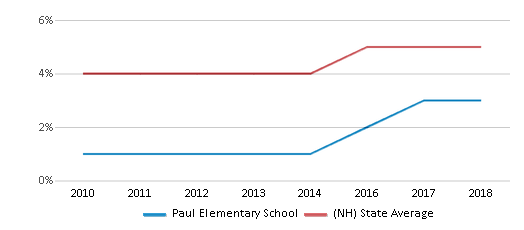 This chart display the percentage of Hispanic students in Paul Elementary School and the percentage of Hispanic public school students in New Hampshire by year, with the latest 2017-18 school year data.