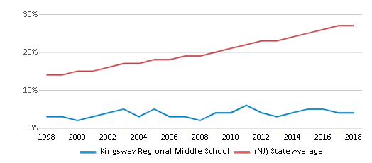 This chart display the percentage of Hispanic students in Kingsway Regional Middle School and the percentage of Hispanic public school students in New Jersey by year, with the latest 2017-18 school year data.