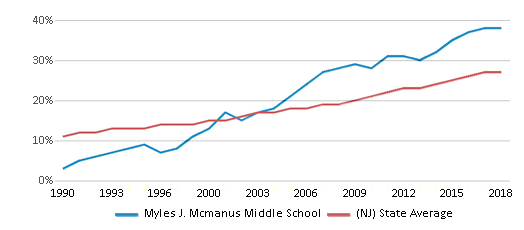 This chart display the percentage of Hispanic students in Myles J. Mcmanus Middle School and the percentage of Hispanic public school students in New Jersey by year, with the latest 2017-18 school year data.